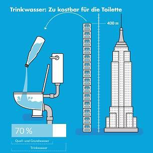 In Deutschland Stammen Fast 70 Prozent Des Trinkwassers Aus Quell  Und  Grundwasser. Eine So